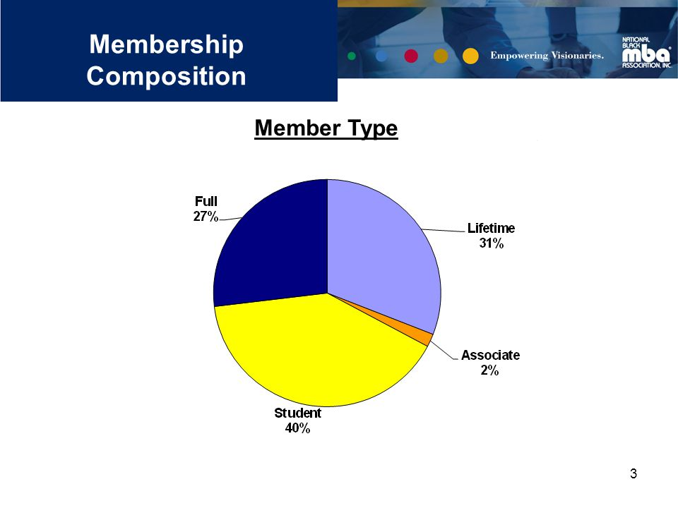 3 Membership Composition Member Type