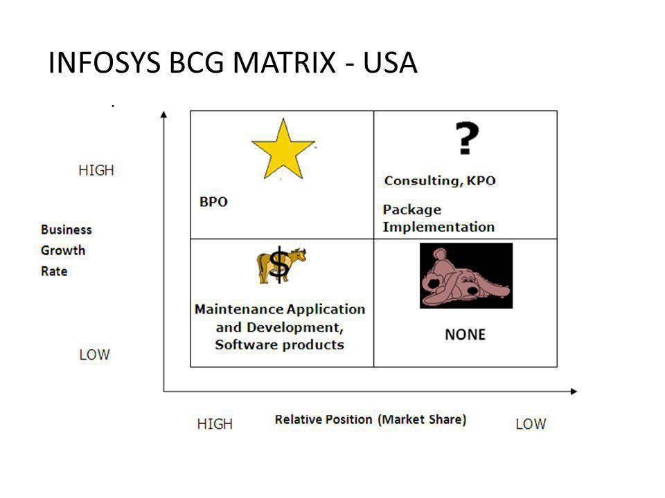 INFOSYS BCG MATRIX - INDIA