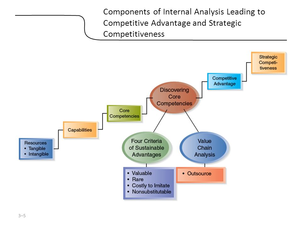 3–5 Components of Internal Analysis Leading to Competitive Advantage and Strategic Competitiveness