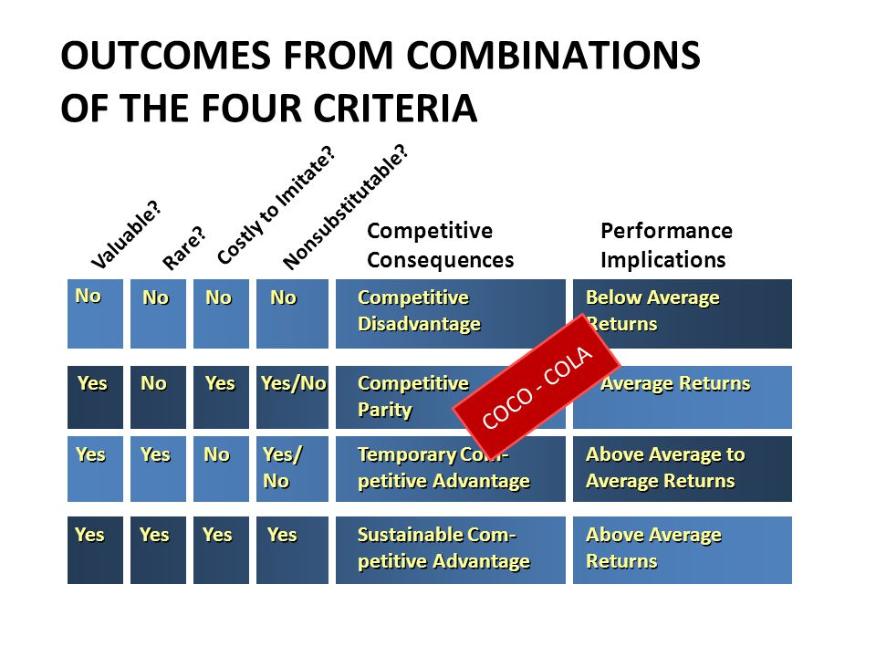 OUTCOMES FROM COMBINATIONS OF THE FOUR CRITERIA Valuable.