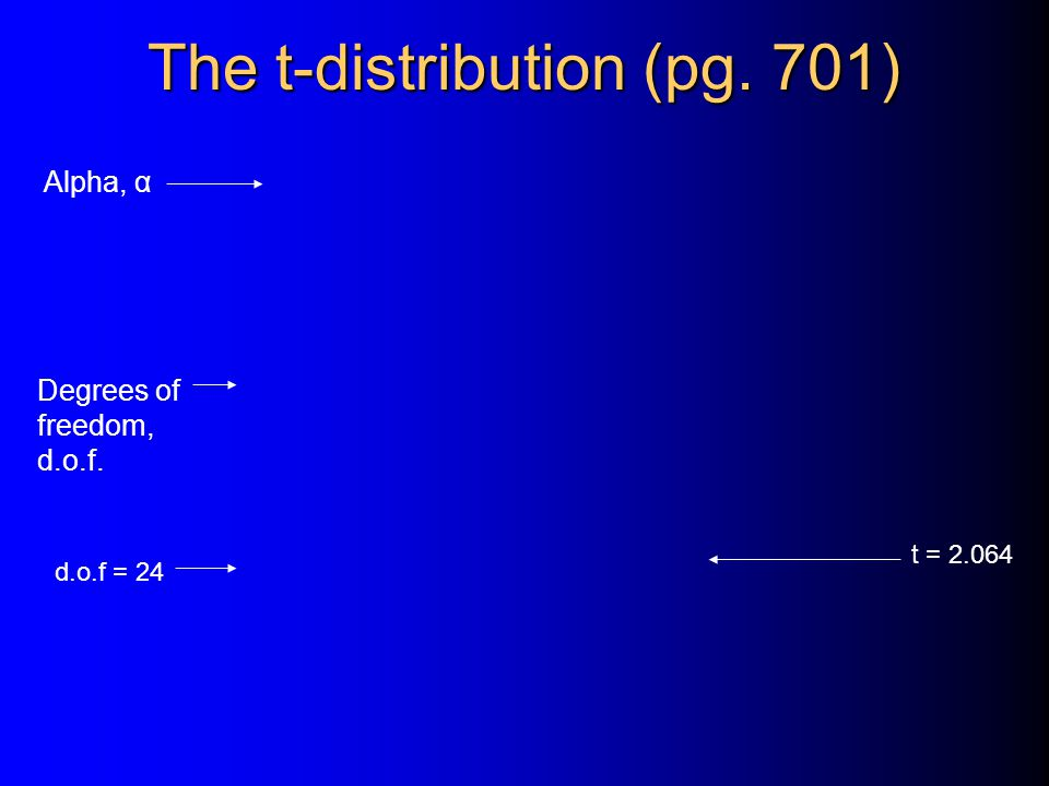 The t-distribution (pg. 701) Degrees of freedom, d.o.f. Alpha, α d.o.f = 24 t = 2.064