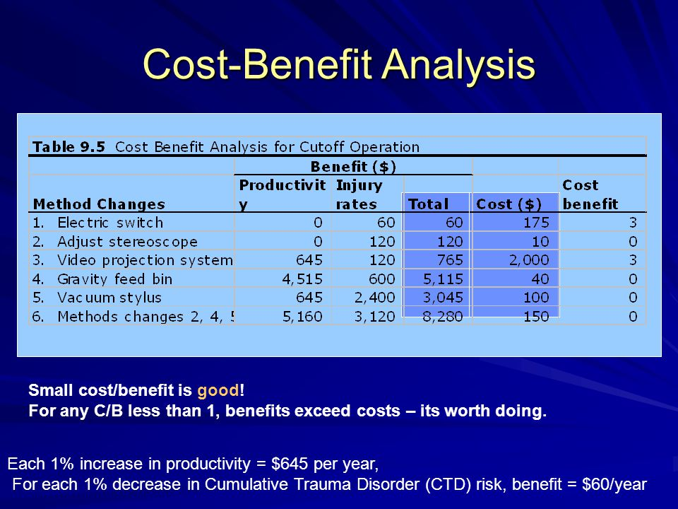 Cost-Benefit Analysis Each 1% increase in productivity = $645 per year, For each 1% decrease in Cumulative Trauma Disorder (CTD) risk, benefit = $60/y