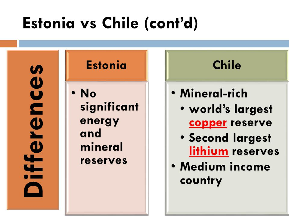 Estonia vs Chile (cont'd) Differences Estonia No significant energy and mineral reserves Chile Mineral-rich world's largest copper reserve Second largest lithium reserves Medium income country