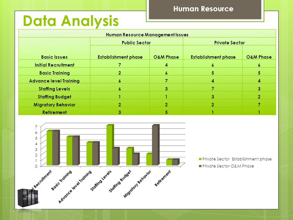 Data Analysis Human Resource Human Resource Management Issues Basic Issues Public SectorPrivate Sector Establishment phaseO&M Phase Establishment phaseO&M Phase Initial Recruitment7466 Basic Training2655 Advance level Training6744 Staffing Levels6373 Staffing Budget1132 Migratory Behavior2227 Retirement3511