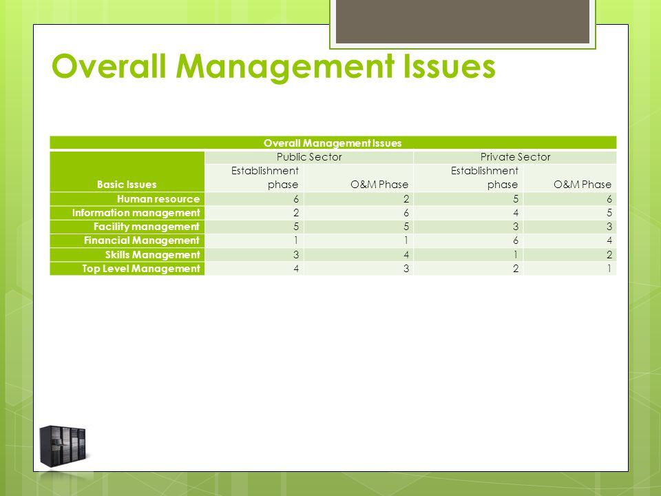 Overall Management Issues Basic Issues Public SectorPrivate Sector Establishment phaseO&M Phase Establishment phaseO&M Phase Human resource 6256 Infor