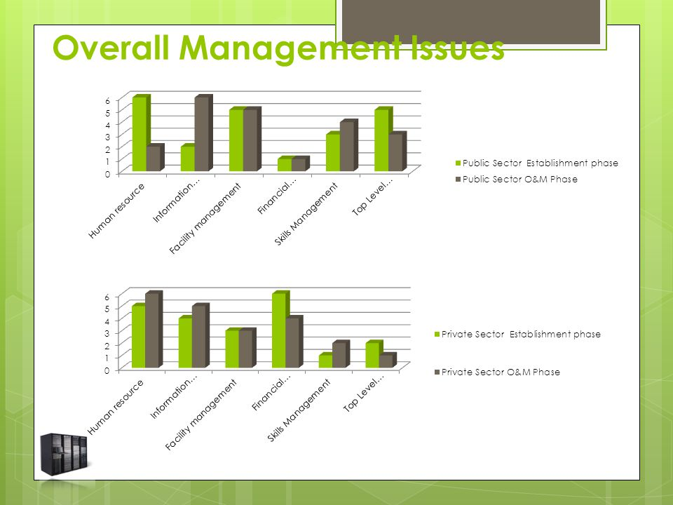 Overall Management Issues