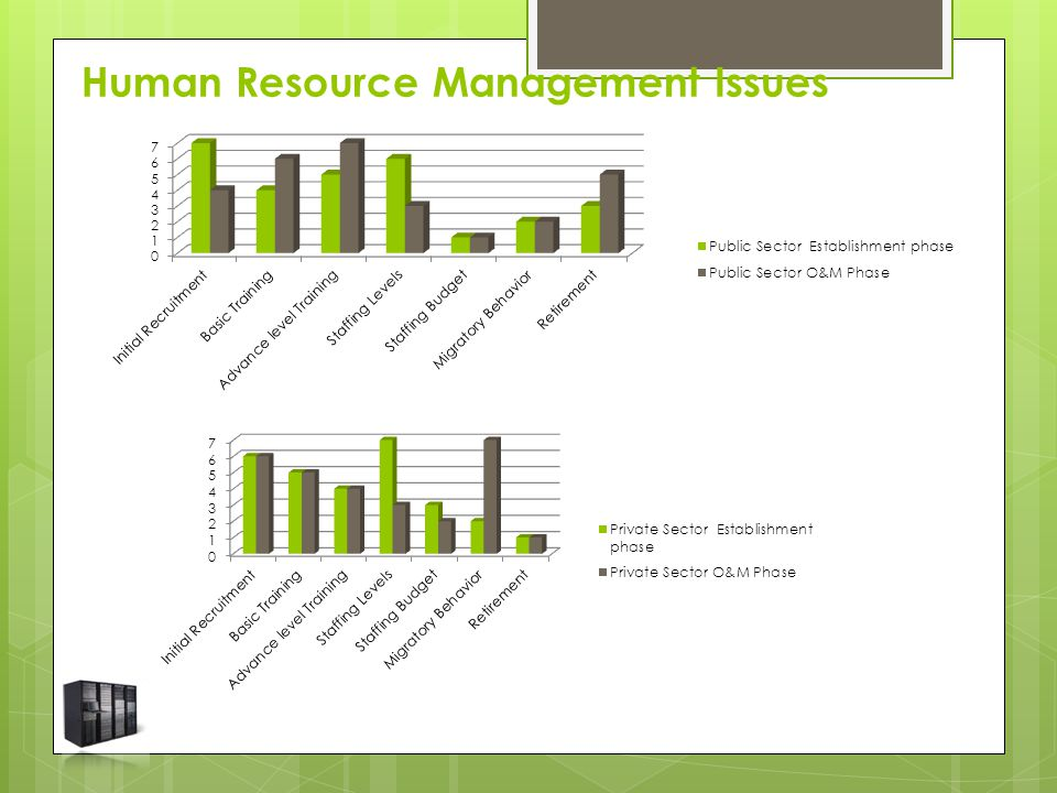 Human Resource Management Issues