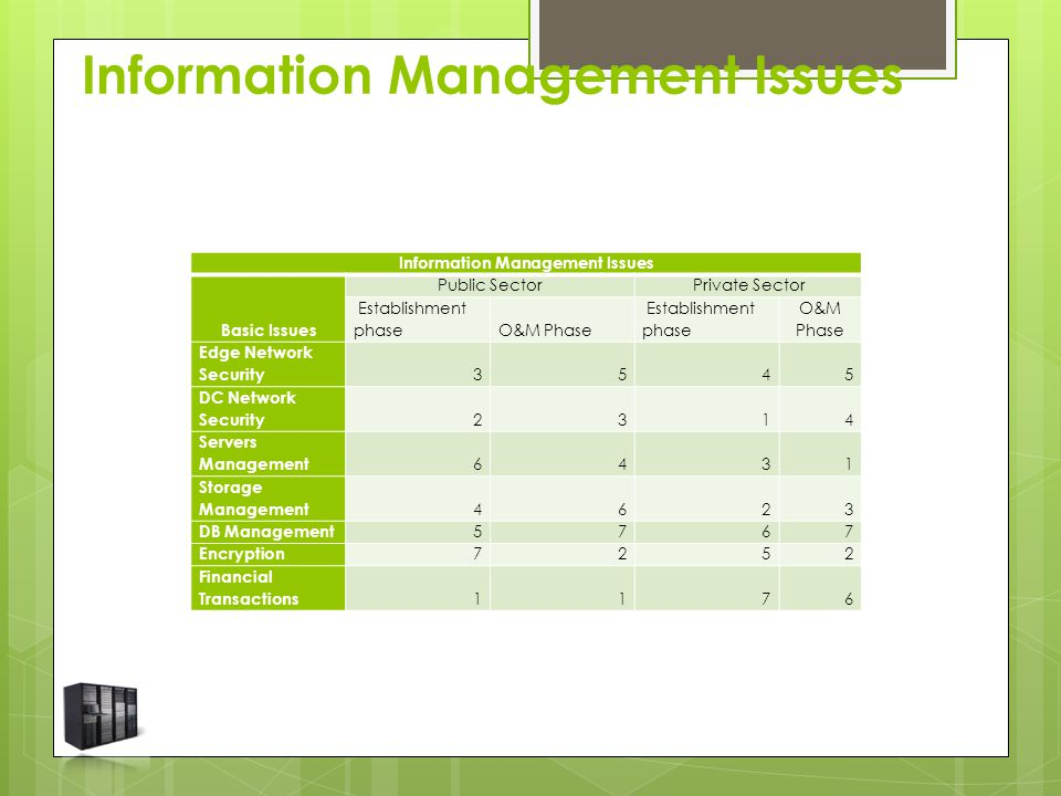 Information Management Issues Basic Issues Public SectorPrivate Sector Establishment phaseO&M Phase Establishment phase O&M Phase Edge Network Security 3545 DC Network Security 2314 Servers Management 6431 Storage Management 4623 DB Management 5767 Encryption 7252 Financial Transactions 1176