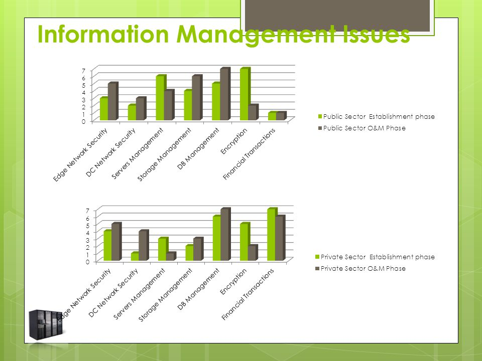 Information Management Issues