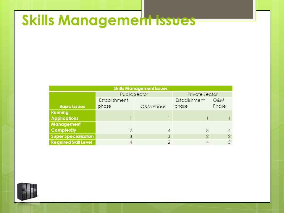 Skills Management Issues Basic Issues Public SectorPrivate Sector Establishment phaseO&M Phase Establishment phase O&M Phase Running Applications 1111