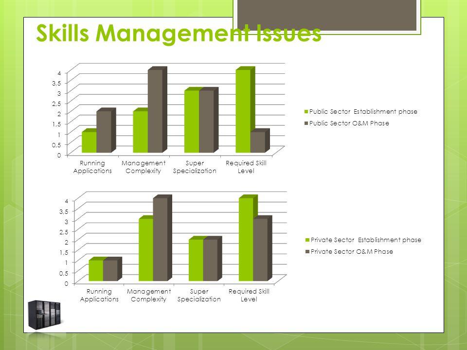 Skills Management Issues