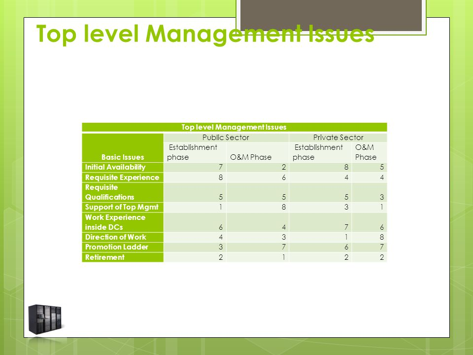 Top level Management Issues Basic Issues Public SectorPrivate Sector Establishment phaseO&M Phase Establishment phase O&M Phase Initial Availability 7285 Requisite Experience 8644 Requisite Qualifications 5553 Support of Top Mgmt 1831 Work Experience inside DCs 6476 Direction of Work 4318 Promotion Ladder 3767 Retirement 2122