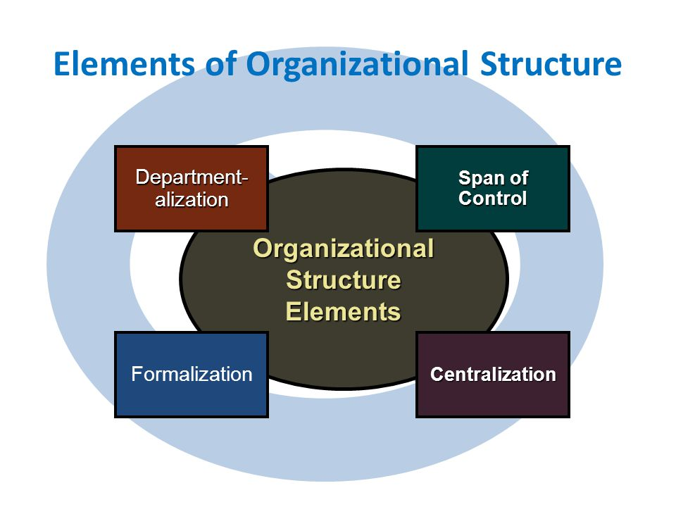 Elements of Organizational Structure OrganizationalStructureElements Span of Control Centralization Department-alization Formalization