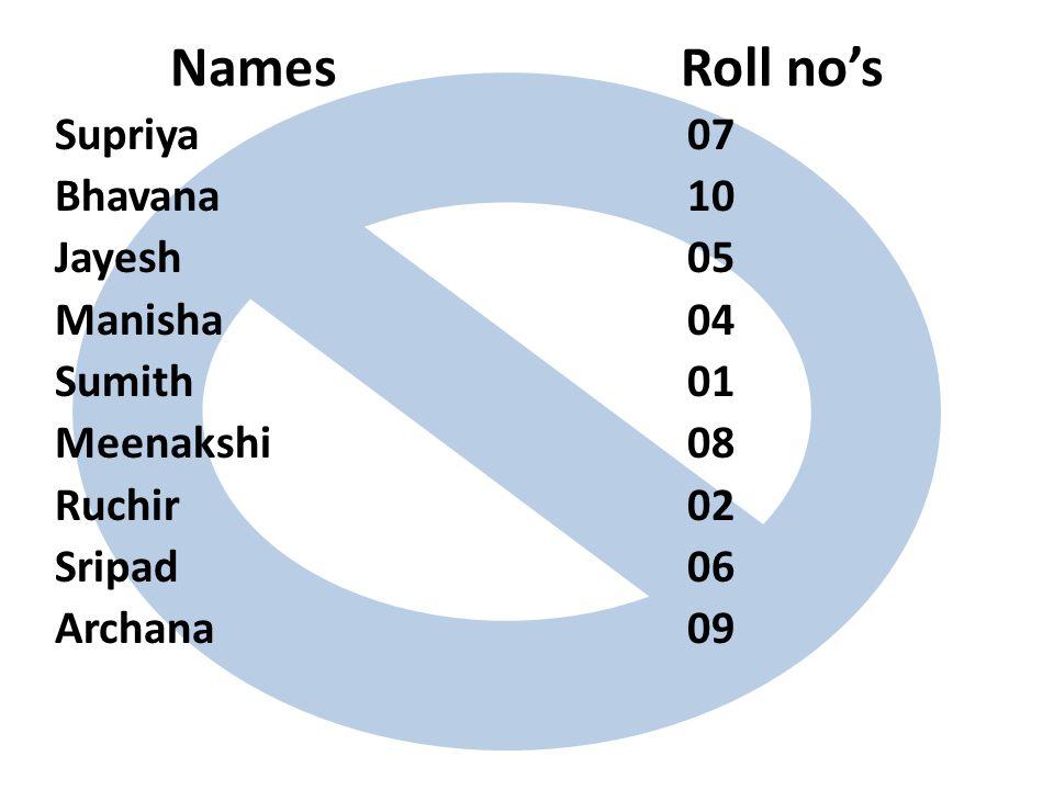 Names Roll no's Supriya 07 Bhavana10 Jayesh05 Manisha04 Sumith01 Meenakshi08 Ruchir 02 Sripad06 Archana09