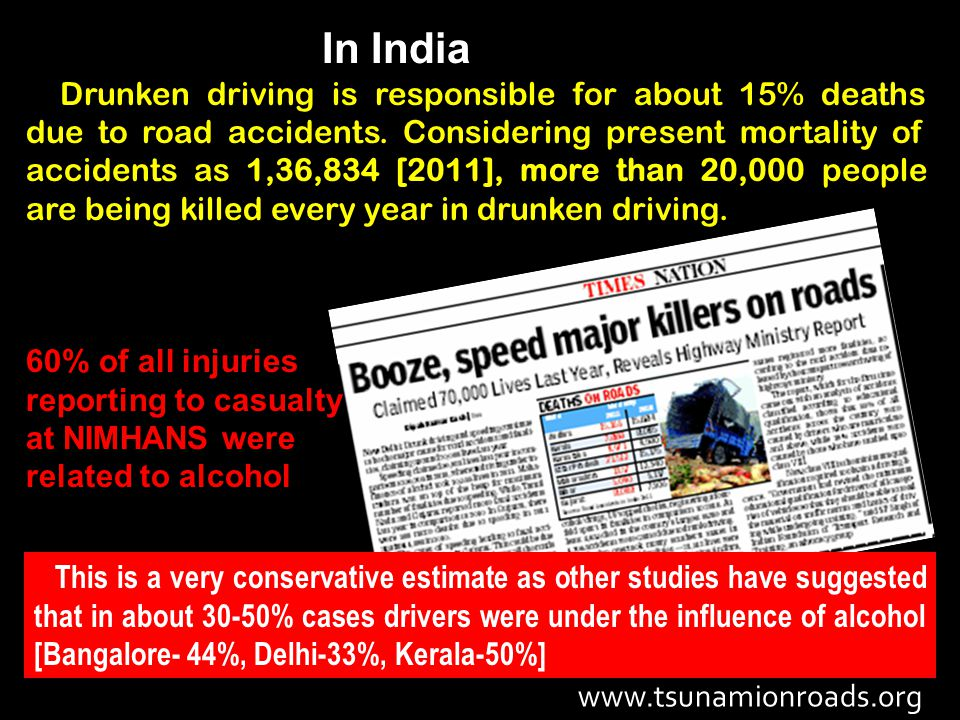 In India Drunken driving is responsible for about 15% deaths due to road accidents.