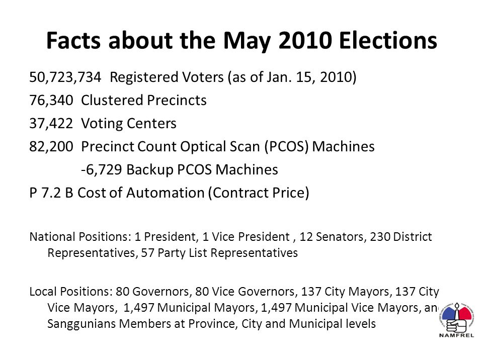 Facts about the May 2010 Elections 50,723,734 Registered Voters (as of Jan.