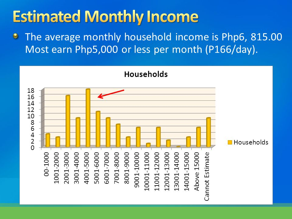 The average monthly household income is Php6, 815.00 Most earn Php5,000 or less per month (P166/day).