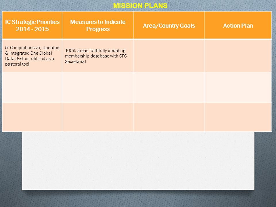 MISSION PLANS IC Strategic Priorities 2014 - 2015 Measures to Indicate Progress Area/Country GoalsAction Plan 5. Comprehensive, Updated & Integrated O