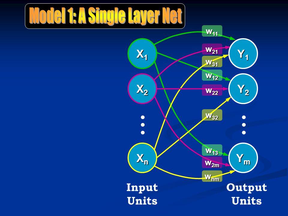 X1X1X1X1 X2X2X2X2 llllll XnXnXnXn Input Units Y1Y1Y1Y1 Y2Y2Y2Y2 YmYmYmYm llllll Output Units w 11 w 21 w 31 w 12 w 32 w 13 w 2m w nm w 22