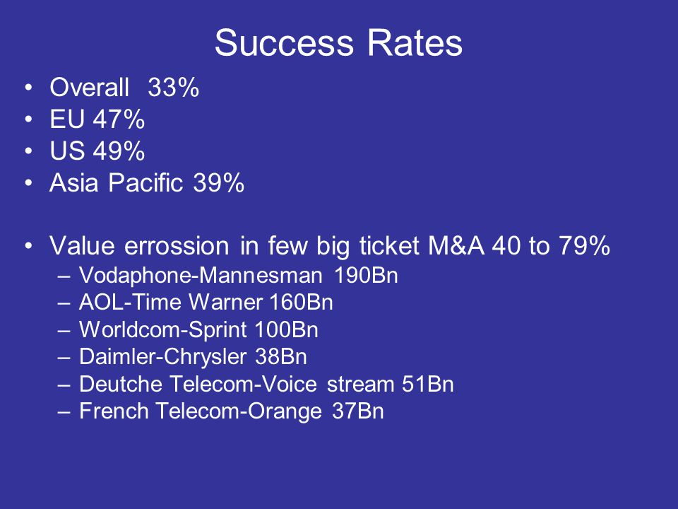 Success Rates Overall 33% EU 47% US 49% Asia Pacific 39% Value errossion in few big ticket M&A 40 to 79% –Vodaphone-Mannesman 190Bn –AOL-Time Warner 160Bn –Worldcom-Sprint 100Bn –Daimler-Chrysler 38Bn –Deutche Telecom-Voice stream 51Bn –French Telecom-Orange 37Bn