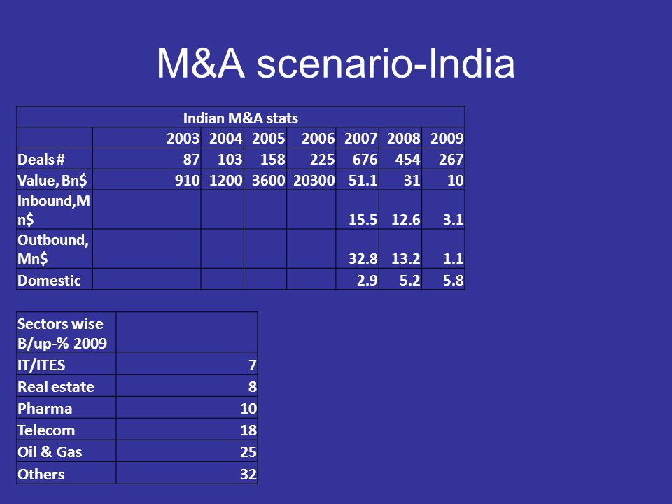 Few Indian Cases and Learnings Sona-Thyssen- Growth,Integration, Synnergy M&M-Systech- Inorganic accelerated growth, Integration BFL- Duel shoring, Growth-top line Amtek- Duel Shoring, New business entry Motherson Sumi- Top and Bottom line growth GE– Invest-Divest-New areas, diversify Tata Corus- Deal Heat, Gut feel Mico- Kill competitors Kingfisher-Air Deccan- LCcEntry and Kill competitor UB-Whitnet Scotch- Catch Them young, product range LNM– Global and Areclor-Mittal- Low cost acquisition RIL- preparing war chest Eicher-Volvo,PTL,Mphasis- Asset Monetisation Kinetic Mahindra- Low Entry gestation Ranbaxy-Daichi- Asset Monetisation, Diversification Rico auto- Global Reach, De-risk