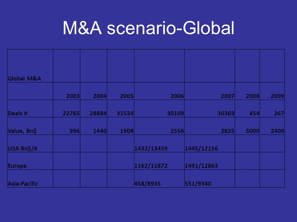 Top 10 M&A Advisors and fees-2008 JP Morgqan818 Bn $ Goldman Sachs 755 Citi Group 671 Marril Lynch 580 UBS 576 Morgan Stanley 543 Deutche Bank503 Credit Suisse453 Barclays 273 Lazard 266