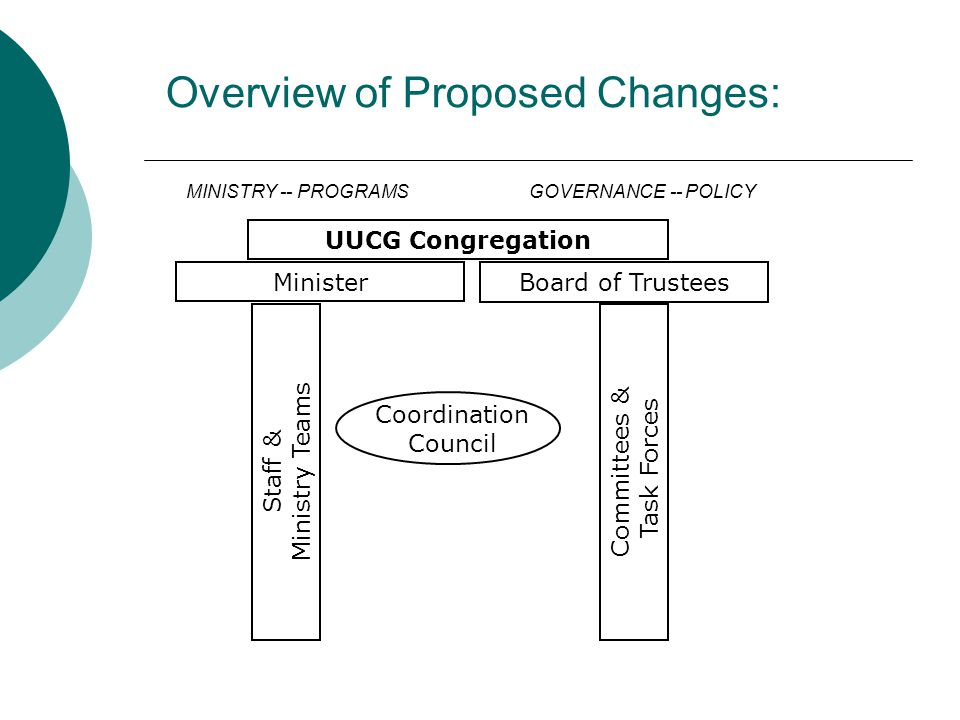 Overview of Proposed Changes: UUCG Congregation MinisterBoard of Trustees Staff & Ministry Teams Committees & Task Forces Coordination Council MINISTR