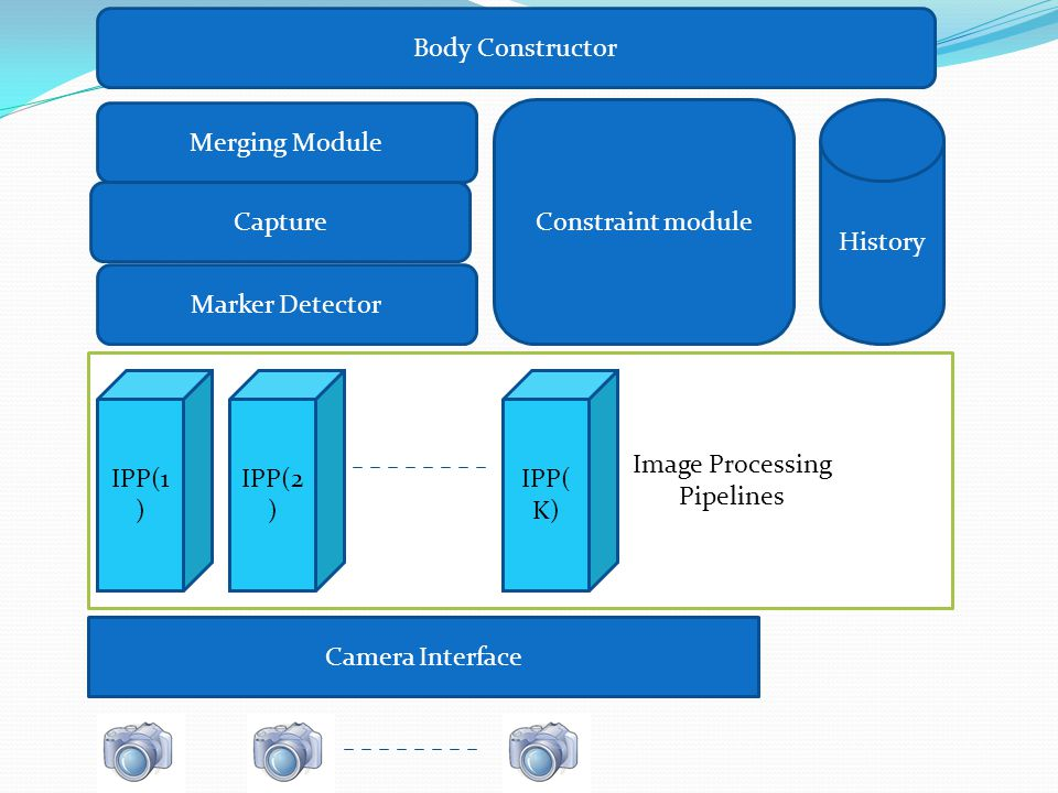 Image Processing Pipelines IPP(1 ) IPP(2 ) IPP( K) Marker Detector Merging Module Constraint module History Body Constructor Camera Interface Capture