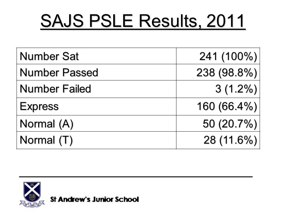 SAJS PSLE Results, 2011 Number Sat 241 (100%) Number Passed 238 (98.8%) Number Failed 3 (1.2%) Express 160 (66.4%) Normal (A) 50 (20.7%) Normal (T) 28