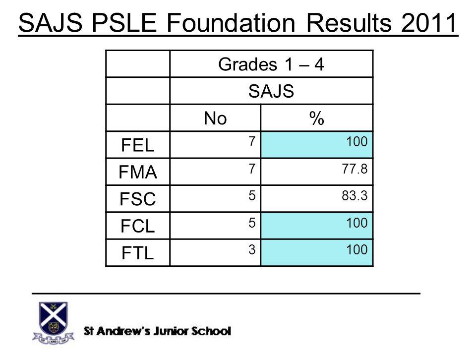 SAJS PSLE Foundation Results 2011 Grades 1 – 4 SAJS No% FEL 7100 FMA 777.8 FSC 583.3 FCL 5100 FTL 3100