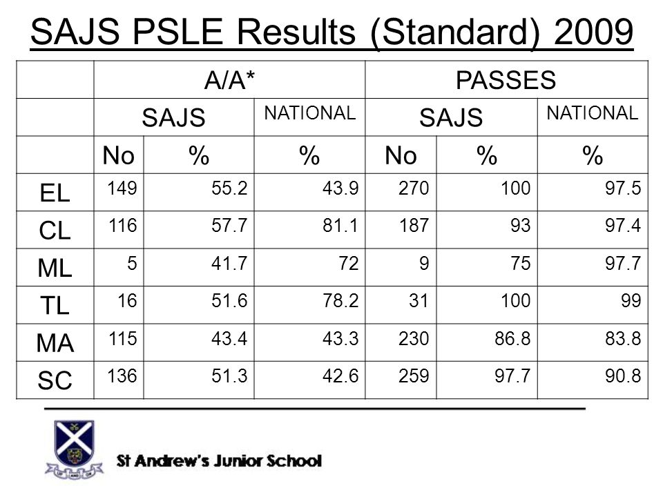 SAJS PSLE Results (Standard) 2009 A/A*PASSES SAJS NATIONAL SAJS NATIONAL No% % EL 14955.243.927010097.5 CL 11657.781.11879397.4 ML 541.77297597.7 TL 1