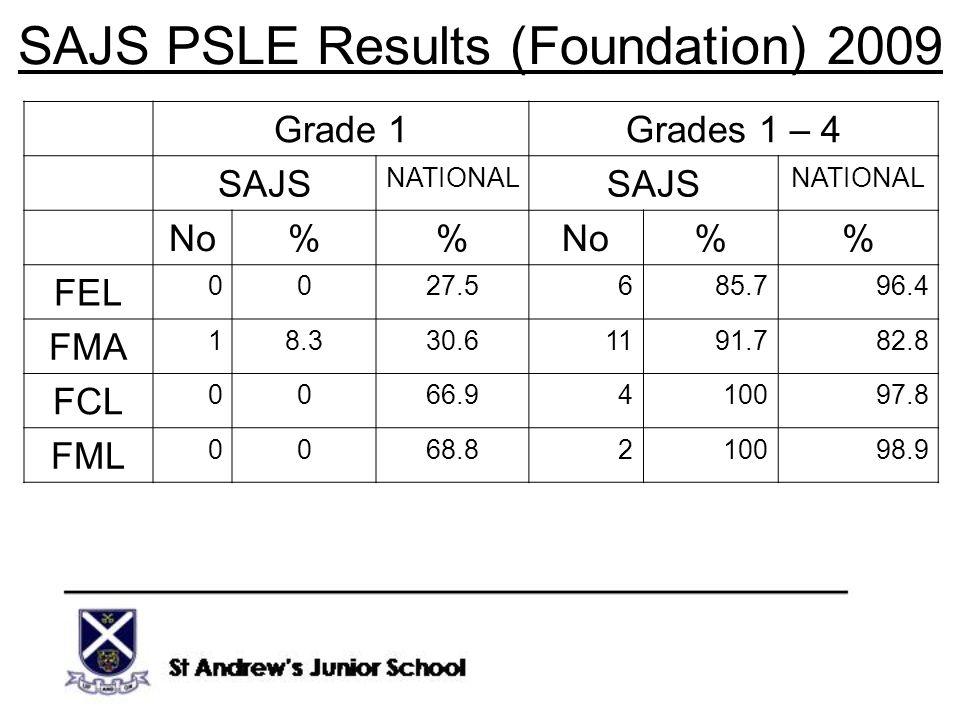SAJS PSLE Results (Foundation) 2009 Grade 1Grades 1 – 4 SAJS NATIONAL SAJS NATIONAL No% % FEL 0027.5685.796.4 FMA 18.330.61191.782.8 FCL 0066.9410097.8 FML 0068.8210098.9