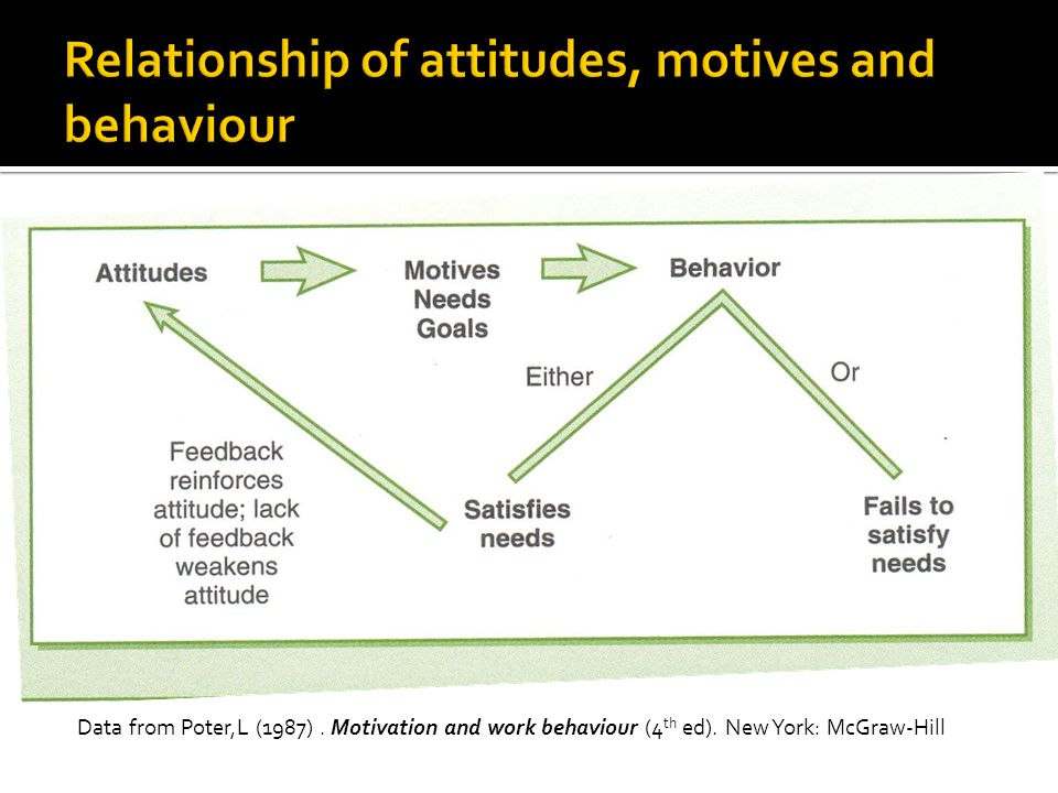 Data from Poter,L (1987). Motivation and work behaviour (4 th ed). New York: McGraw-Hill