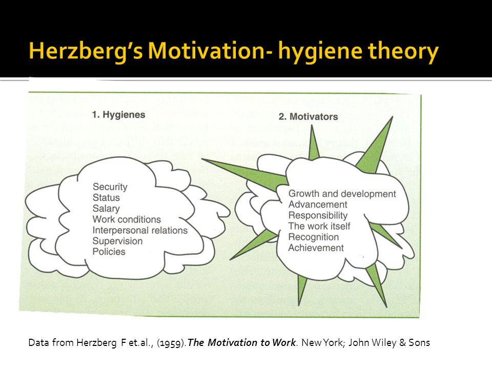 Data from Herzberg F et.al., (1959).The Motivation to Work. New York; John Wiley & Sons