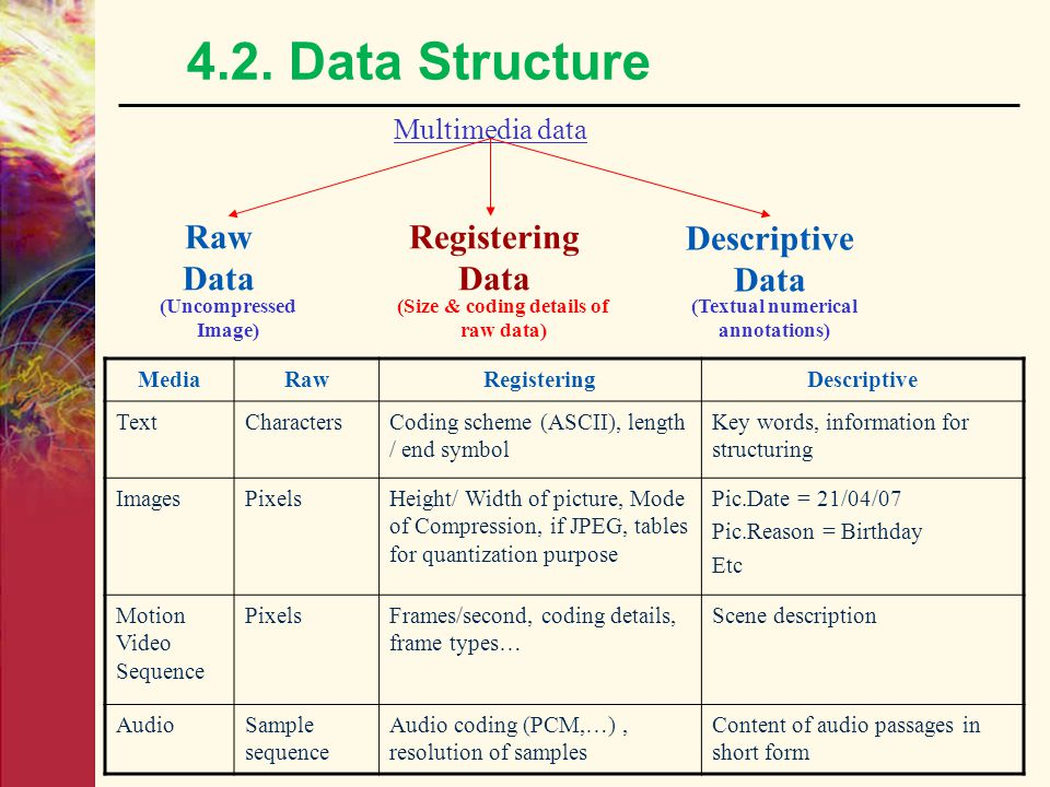 4.2. Data Structure Multimedia data Raw Data Registering Data Descriptive Data (Uncompressed Image) (Size & coding details of raw data) (Textual numer