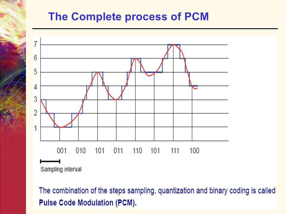 The Complete process of PCM