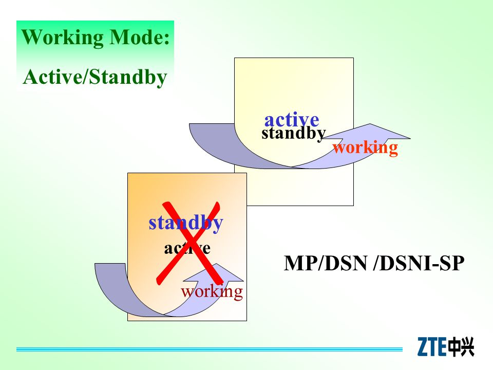 standby active working active standby Working Mode: Active/Standby MP/DSN /DSNI-SP