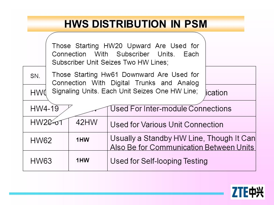 HWS DISTRIBUTION IN PSM HW0~34HWUsed for Message Communication HW4-1916HWUsed For Inter-module Connections HW20-6142HW HW62 Usually a Standby HW Line,