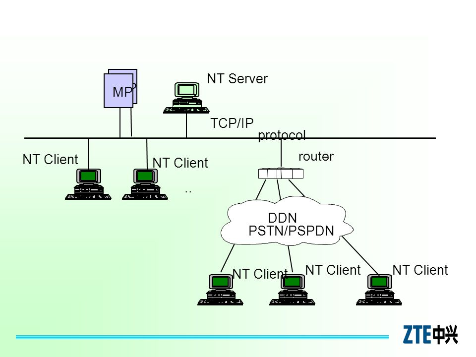 MP NT Server TCP/IP protocol NT Client.. NT Client router DDN PSTN/PSPDN MP