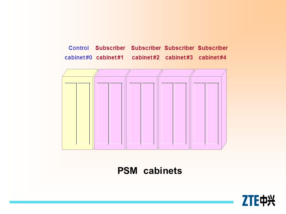 Control cabinet #0 Subscriber cabinet #1 Subscriber cabinet #2 PSM cabinets Subscriber cabinet #3 Subscriber cabinet #4