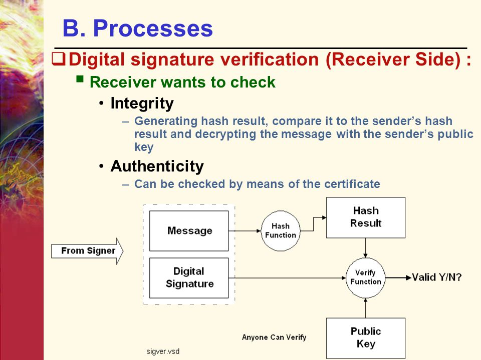 B. Processes  Digital signature verification (Receiver Side) :  Receiver wants to check Integrity –Generating hash result, compare it to the sender'