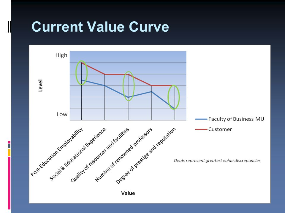 Current Value Curve