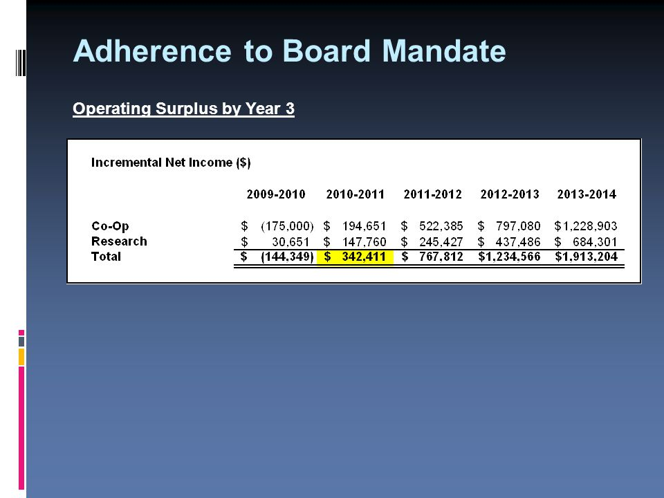 Adherence to Board Mandate Operating Surplus by Year 3