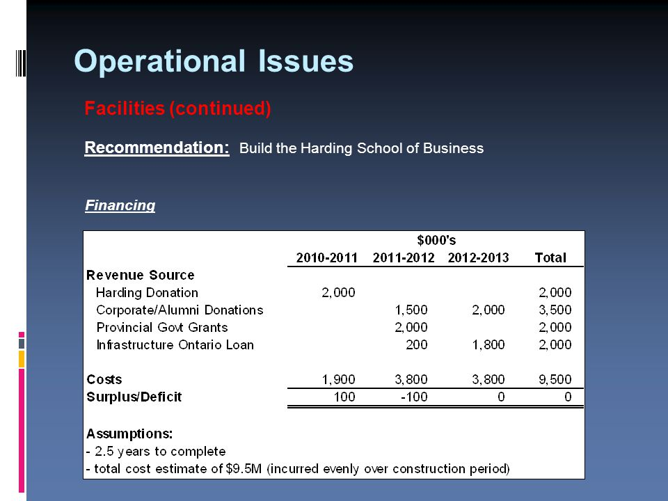 Operational Issues Facilities (continued) Recommendation: Build the Harding School of Business Financing