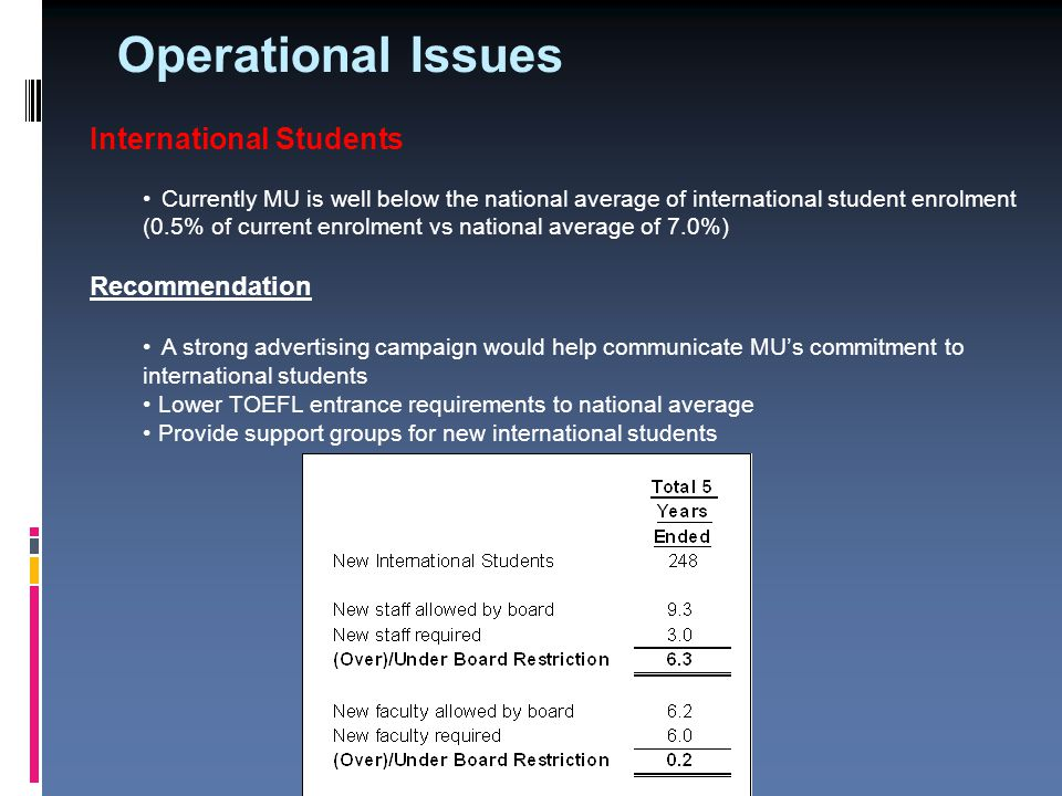 Operational Issues International Students Currently MU is well below the national average of international student enrolment (0.5% of current enrolment vs national average of 7.0%) Recommendation A strong advertising campaign would help communicate MU's commitment to international students Lower TOEFL entrance requirements to national average Provide support groups for new international students