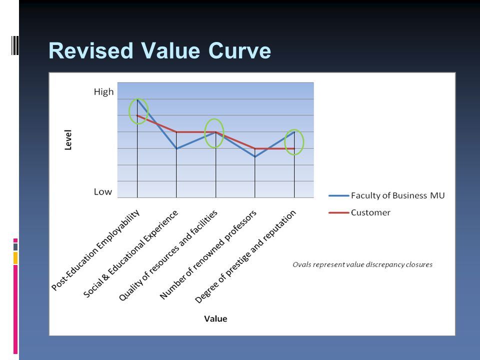 Revised Value Curve