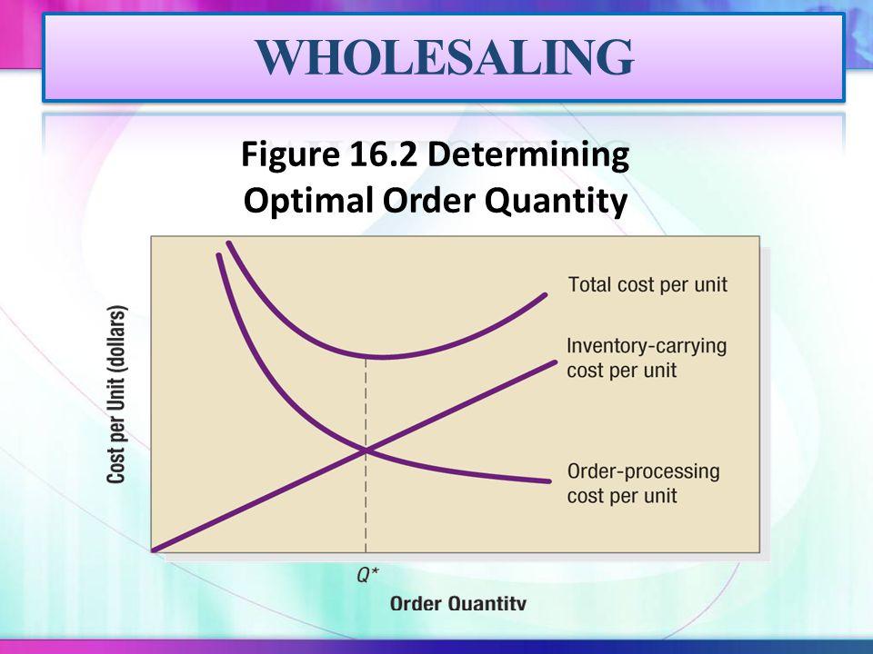 Figure 16.2 Determining Optimal Order Quantity