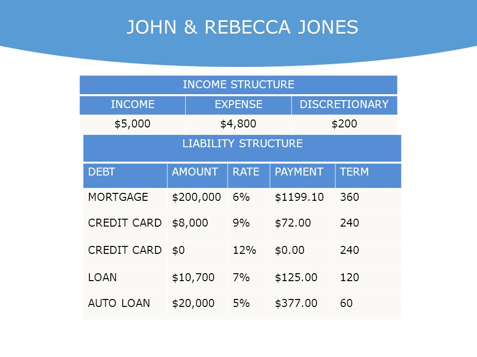 LIABILITY STRUCTURE DEBTAMOUNTRATEPAYMENTTERM MORTGAGE$200,0006%$1199.10360 CREDIT CARD$8,0009%$72.00240 CREDIT CARD$012%$0.00240 LOAN$10,7007%$125.00