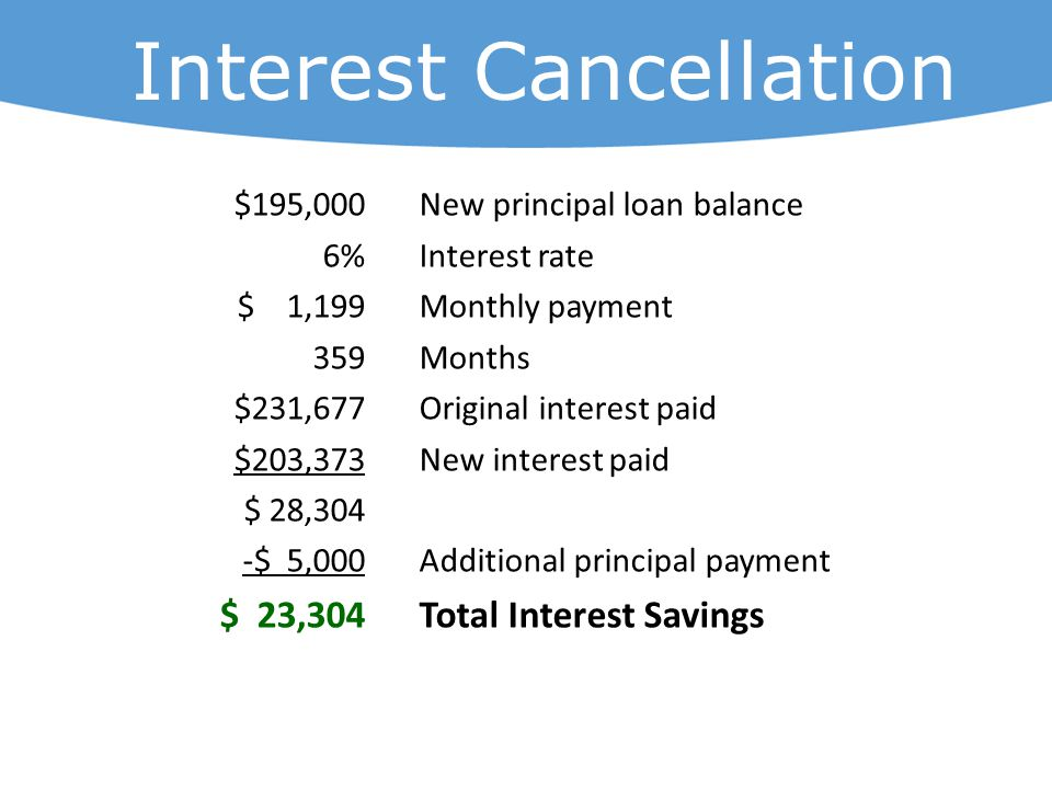 $195,000New principal loan balance 6%Interest rate $ 1,199Monthly payment 359Months $231,677Original interest paid $203,373New interest paid $ 28,304