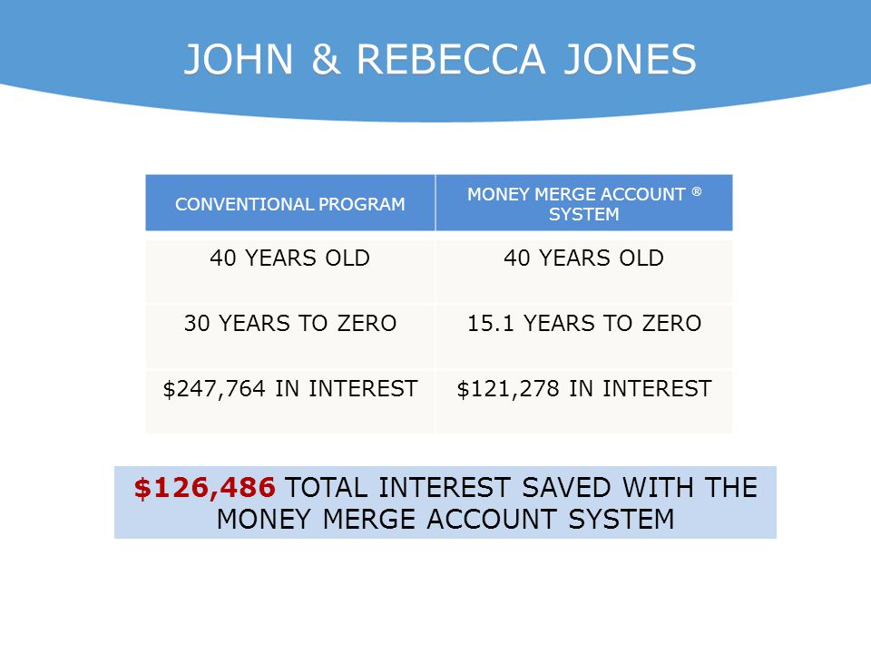 CONVENTIONAL PROGRAM MONEY MERGE ACCOUNT ® SYSTEM 40 YEARS OLD 30 YEARS TO ZERO15.1 YEARS TO ZERO $247,764 IN INTEREST$121,278 IN INTEREST JOHN & REBE